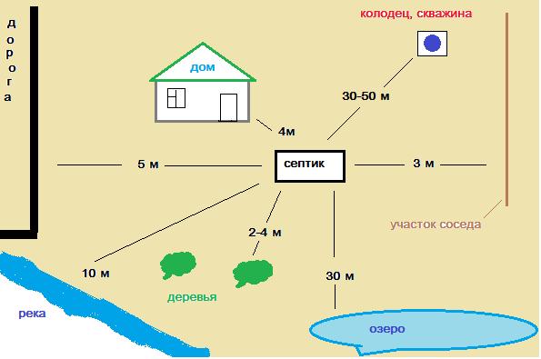 Схема допустимого расположения септика на участке