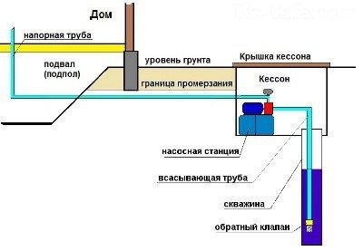 Станция в скважине