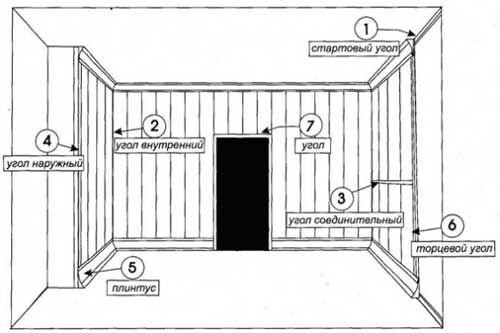 Схема монтажа панелей