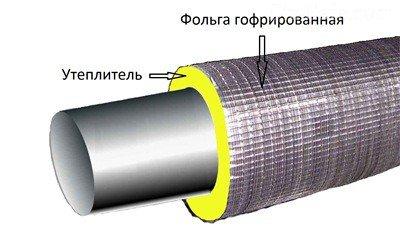 """Оптимальным вариантом для теплоизоляции наружных водопроводных труб является твердая """"скорлупа"""""""