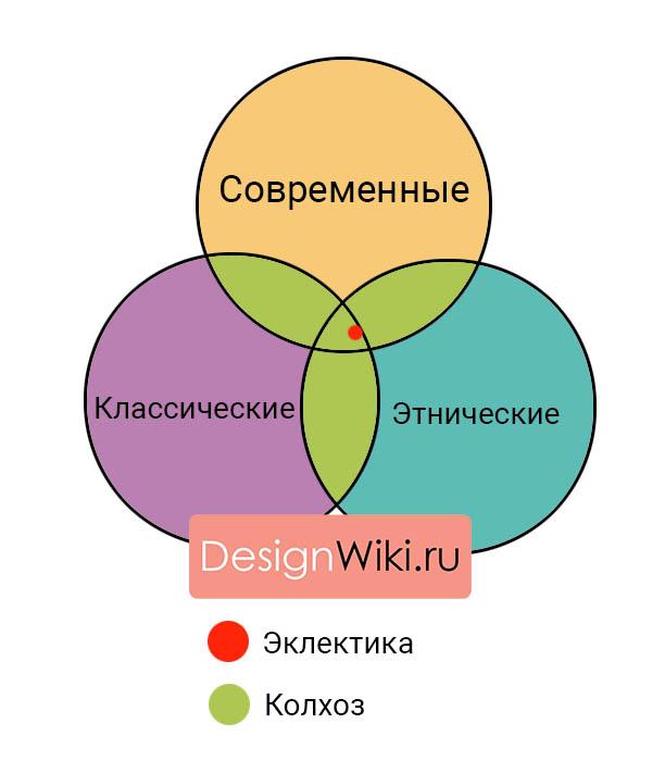 Стили дизайна интерьера сочетание