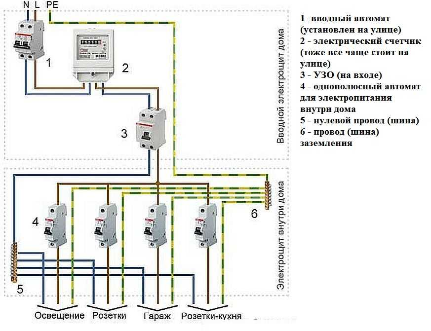 Схема электропроводки в деревянном доме при однофазном подключении (220 В)