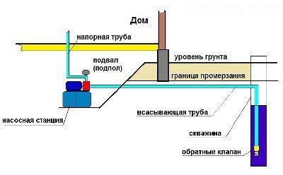 Станция в подвале