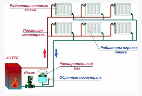 Схема петли Тихельмана