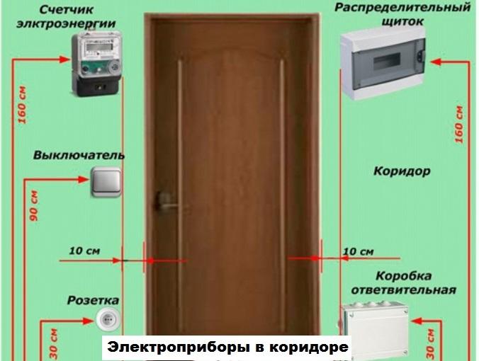 разметка выходов для электроприборов в коридоре