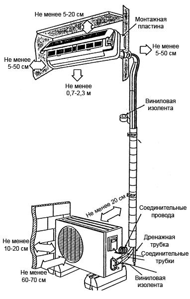 Схема монтажа внутреннего и внешнего блока сплит-системы