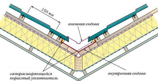 Устройство ендовы на кровле из металлочерепицы