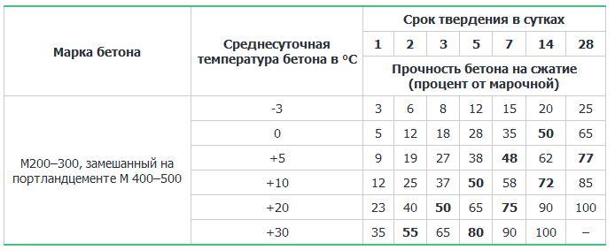 температура застывания цемента