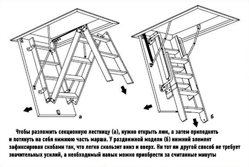 printsip-raboty-skladnoy-i-razdvizhnoy-modeli-600x402