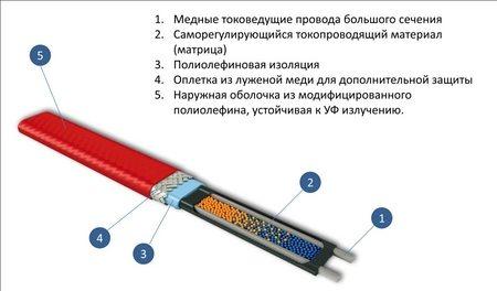 кабель для подогрева – конструкция