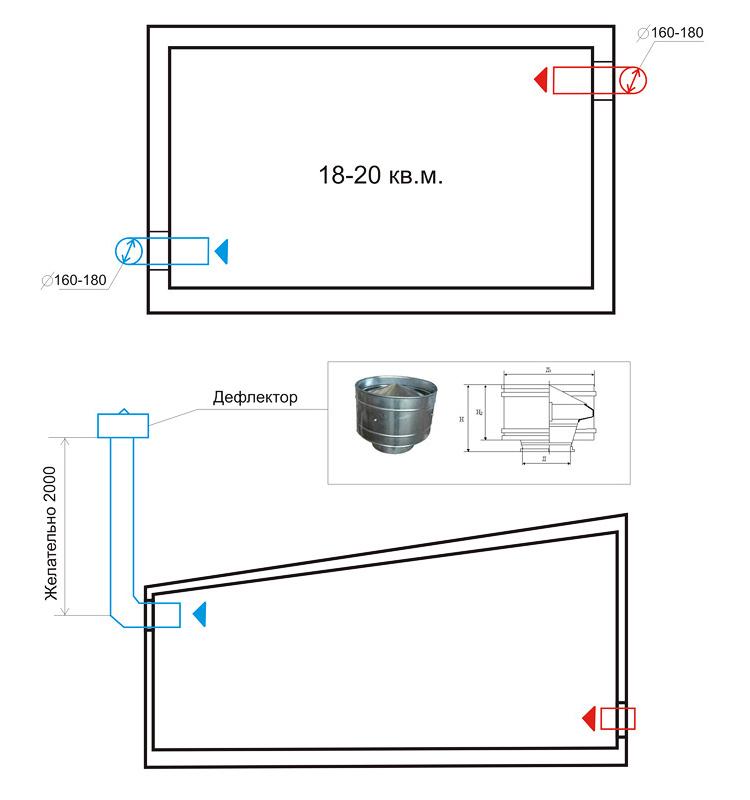 Устройство естественной вентиляции в гараже