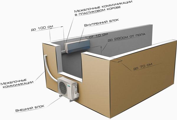 Правила установки наружного блока кондиционера