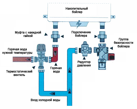 Классическая схема подключения накопительного бойлера к трубопроводу