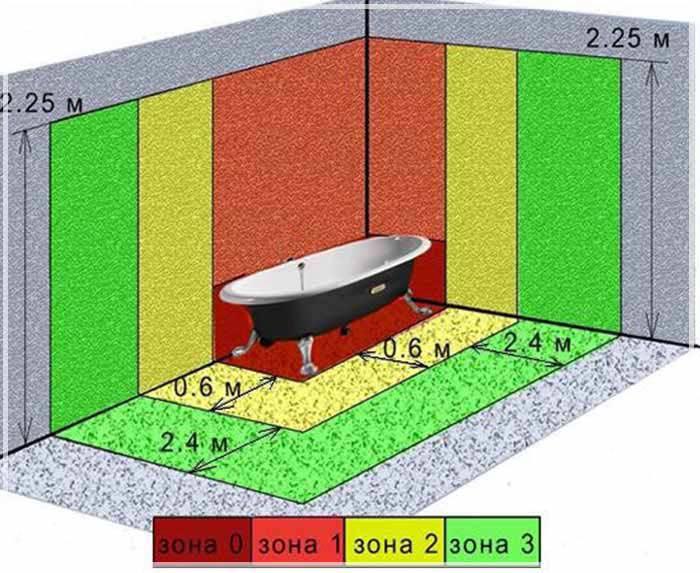 зоны в ванной комнате от 0 до 3