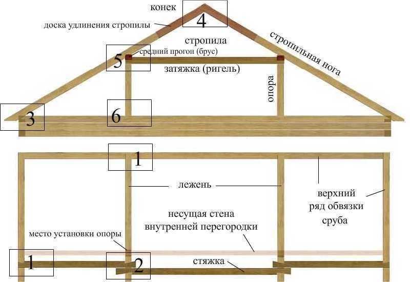 Двускатная мансардная крыша