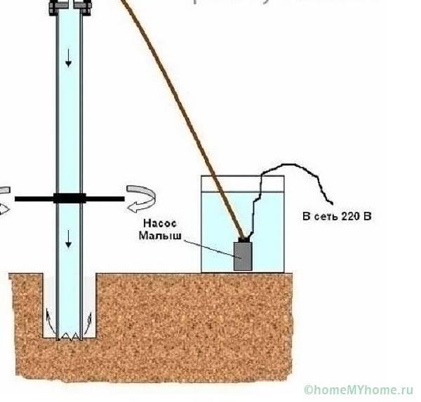 Гидробурение скважины своими руками без оборудования