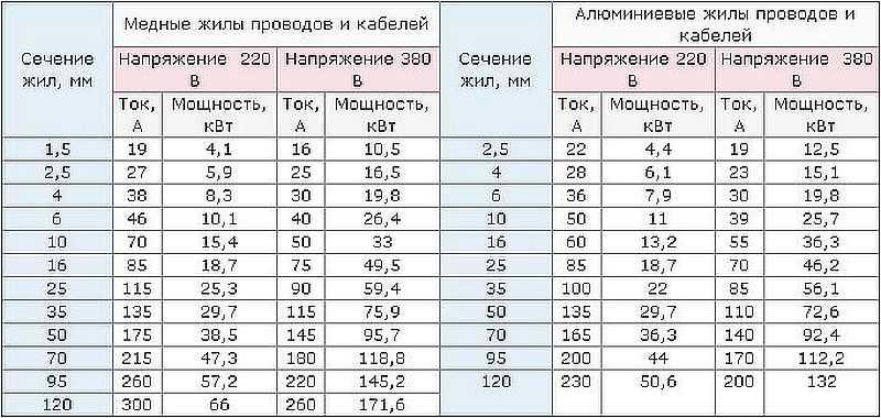 Таблица выбора сечения электрокабеля в зависимости от нагрузки