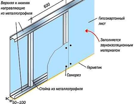Схема обшивка перегородки гипсокартоном по каркасу