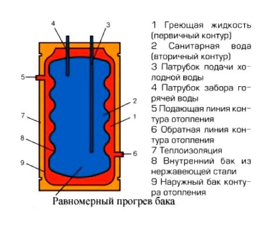 Накопительные системы с большим объемом