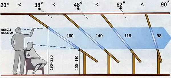 Чем круче наклон относительно пола, тем большей площади необходимо окно