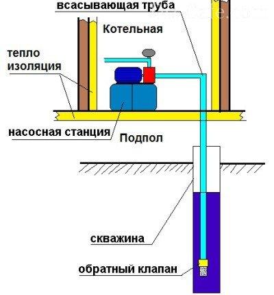 Станция в доме