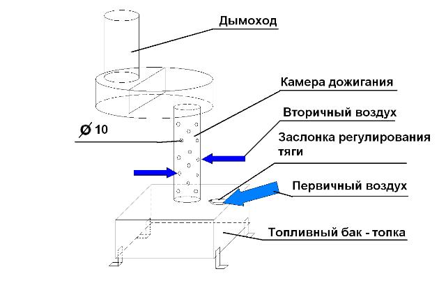 Фото 13 Схема буржуйки на отработанном масле (отработке)