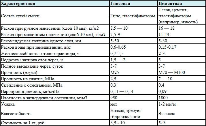 таблица.1