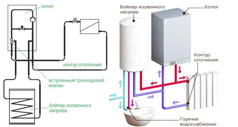 Схема подключения к газовому котлу со специальным выходом для бойлера косвенного нагрев