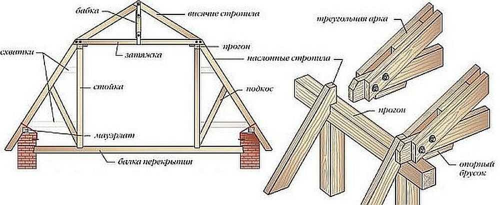 Вариант устройства стропильной системы ломанной крыши