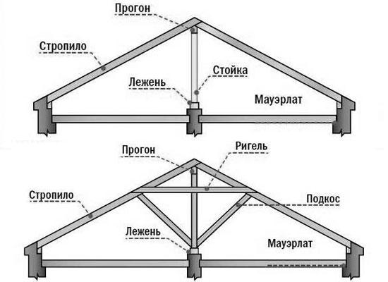 насланные стропила для двухскатной крыши