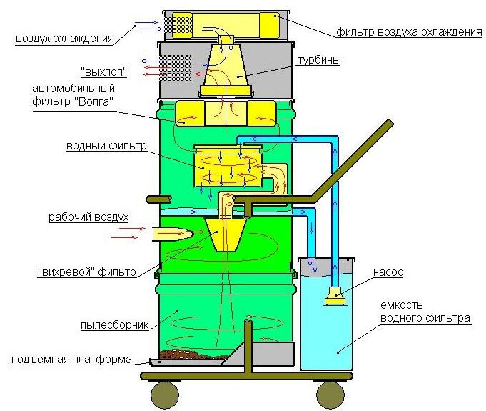 Схема пылесоса с водным фильтром