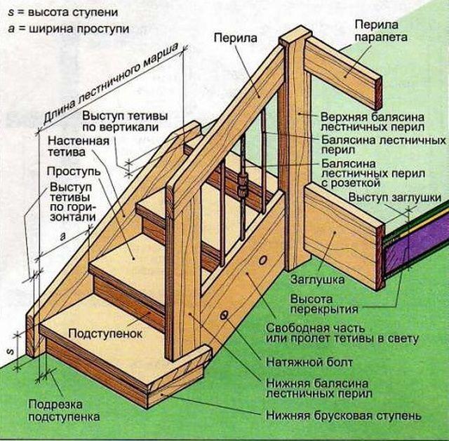 Взаимная подгонка деталей лестницы