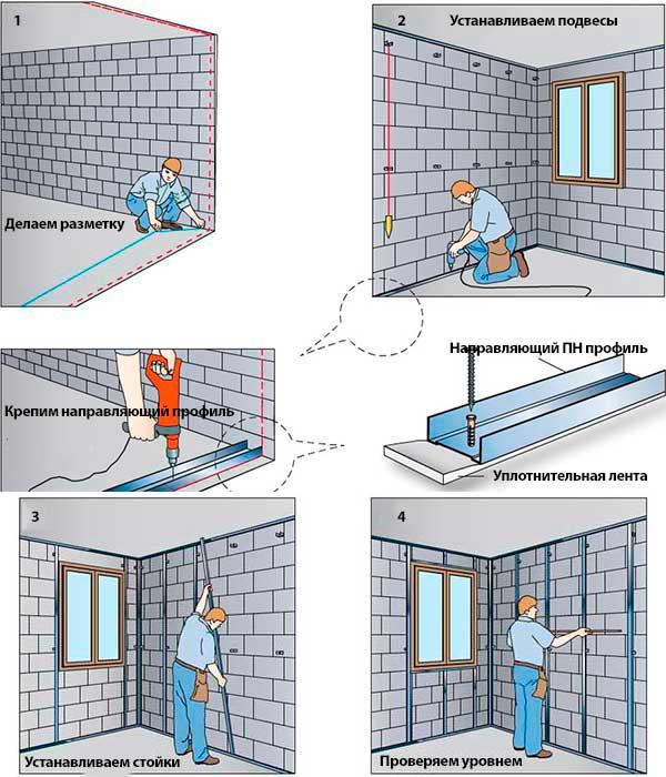 Инструкция по монтажу каркаса для гипсокартона