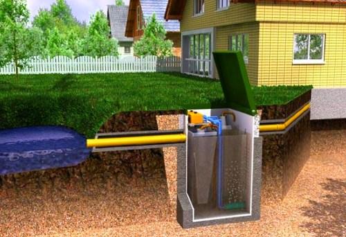 Составные части канализации