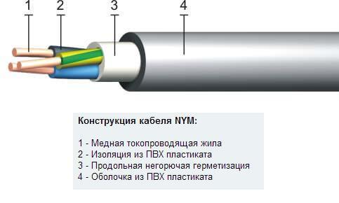 Структура кабеля NYM