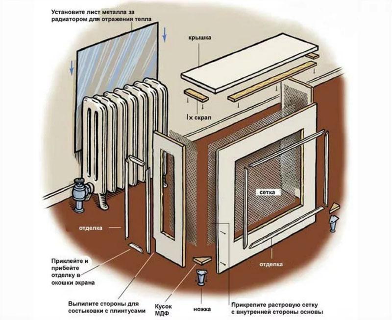 Простой способ сэкономить на отоплении: как сделать своими руками теплоотражающий экран для радиатора
