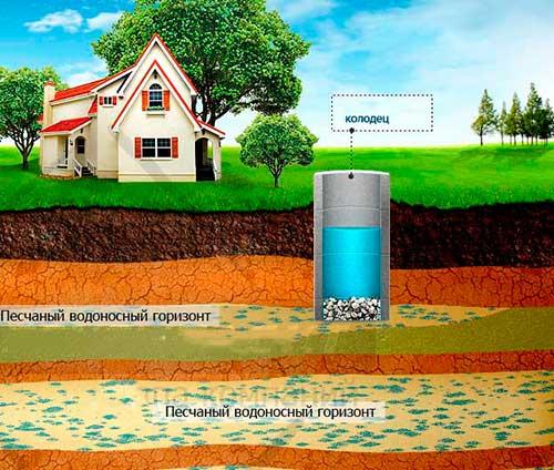 Определение водоносного слоя