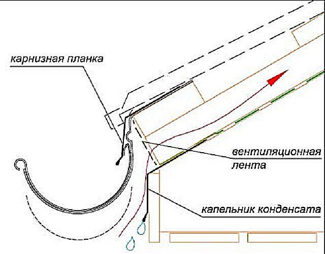 В данном случае конденсат отводится ниже водосточного желоба, по специальному капельнику