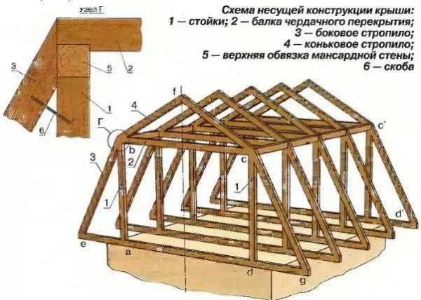 Конструкция ломаной мансардной крыши - один из вариантов стропильной системы (самый распространенный)