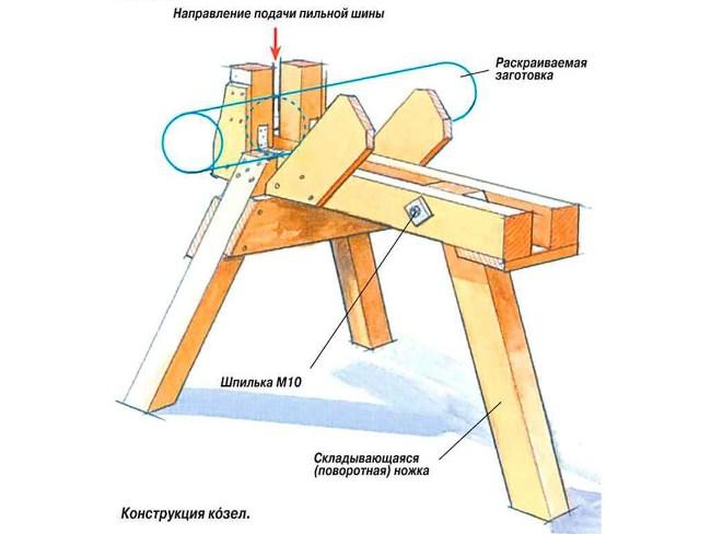 Конструкция козел