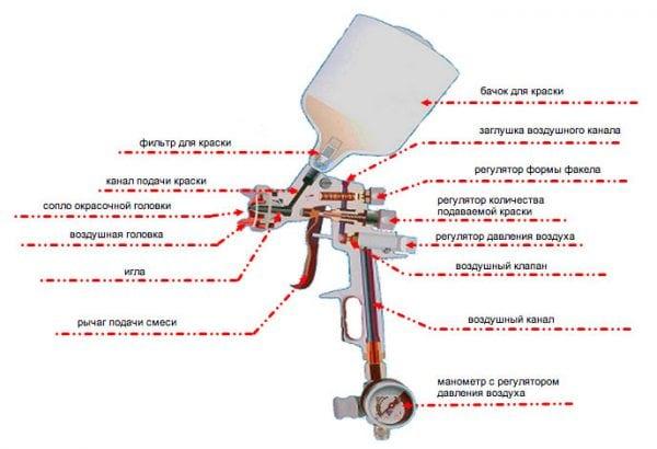 Схема устройства краскопульта