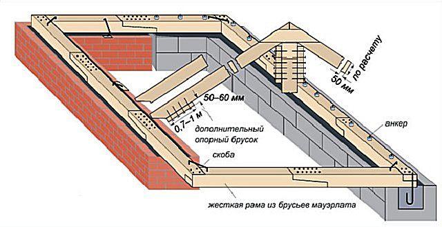 Сравнительная схема вариантов монтажа мауэрлата на стены