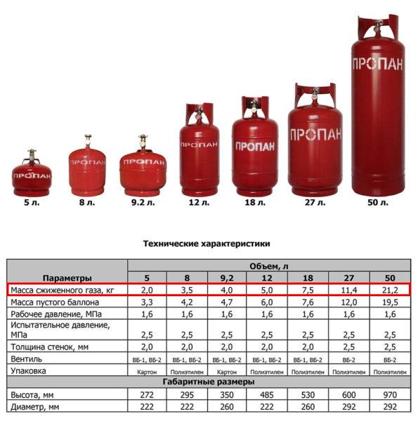 Масса сжиженного газа в различных баллонах