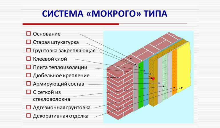 Устройство и крепеж мокрого фасада