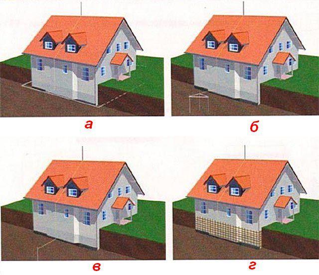 Возможные схемы заземления в частном доме