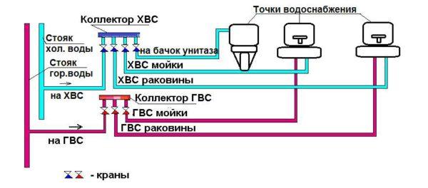 Параллельная схема монтажа водопровода из ППР труб