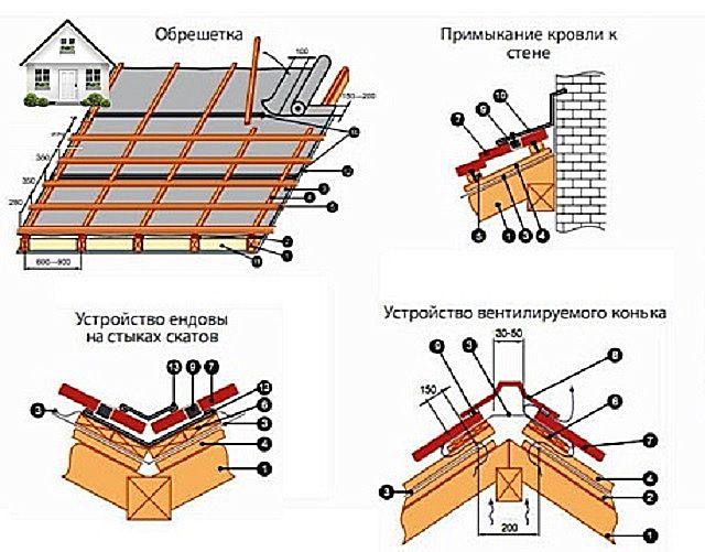 Основные узлы кровельной конструкции из профнастила