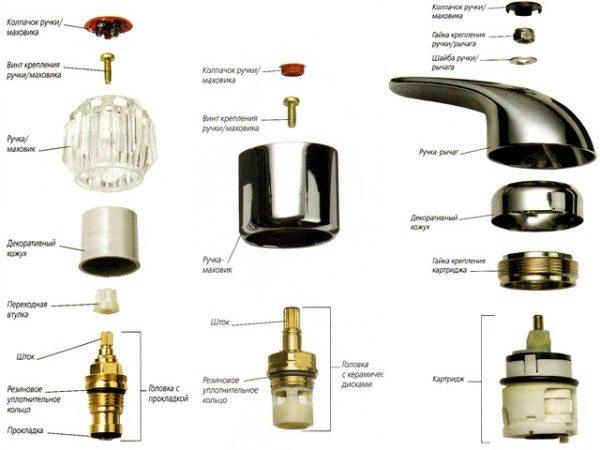 На фото показаны запорные устройства различного типа.