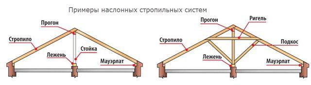 Примеры стропильных систем наслонного типа