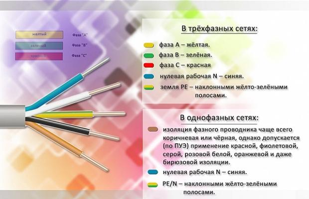 Цветовая маркировка изоляции проводов